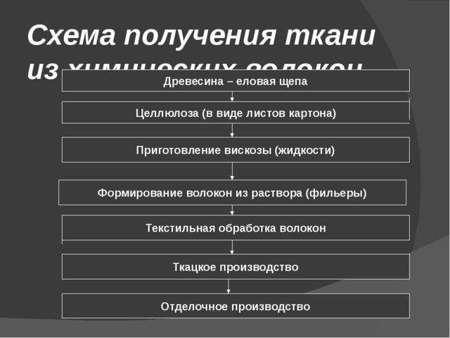 Схема получения ткани из химических волокон Древесина – еловая щепа Формирова...