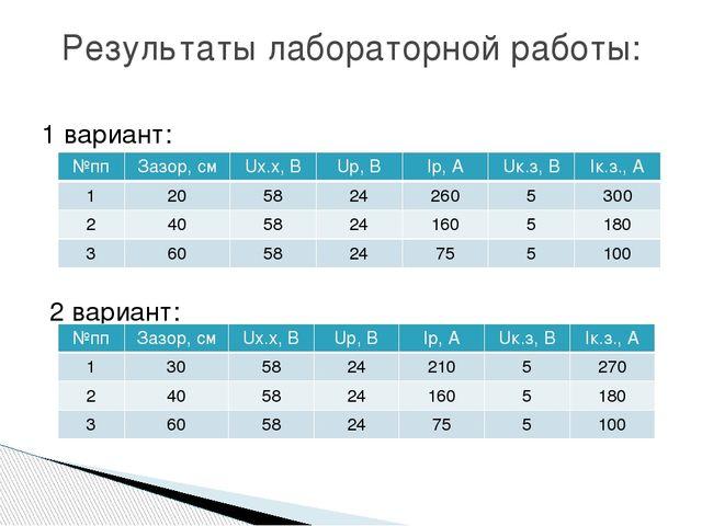 Результаты лабораторной работы: 1 вариант: 2 вариант: №пп Зазор, см Uх.х, В U...