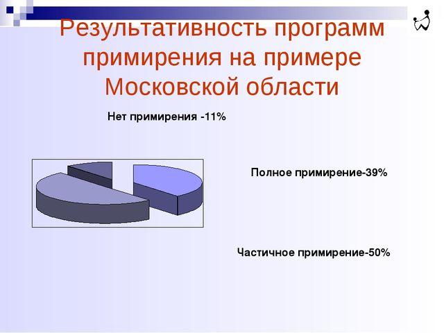 Результативность программ примирения на примере Московской области Полное при...