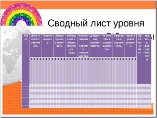 Сводный лист уровня воспитанности 5-9 классы ФИО Долг и ответственность Береж