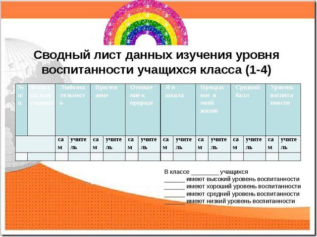 Сводный лист данных изучения уровня воспитанности учащихся класса (1-4) В кла...