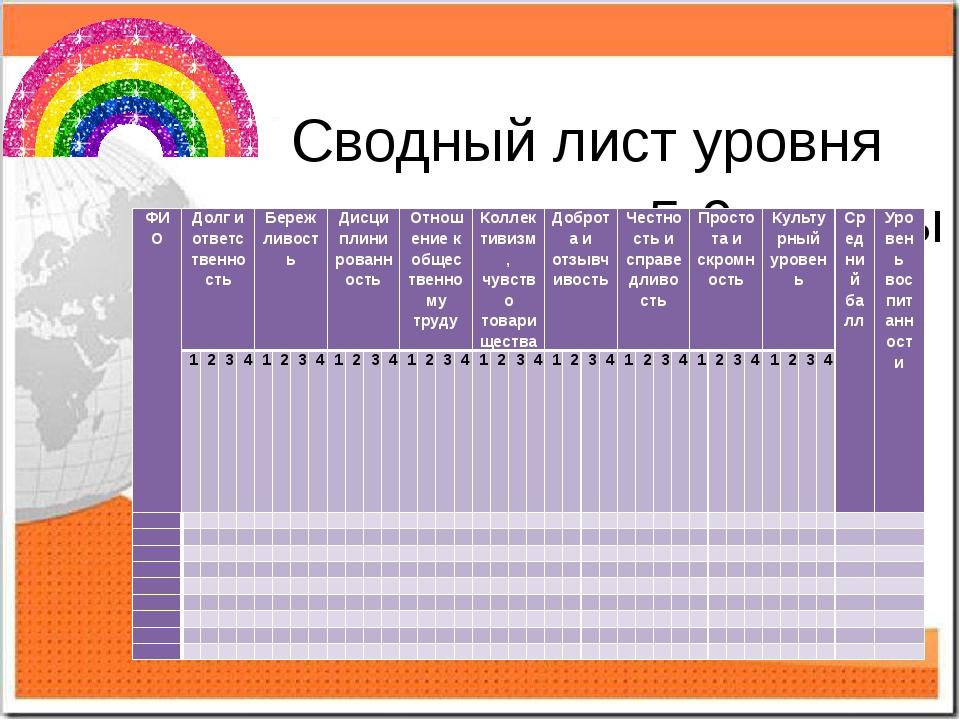 Сводный лист уровня воспитанности 5-9 классы ФИО Долг и ответственность Береж...