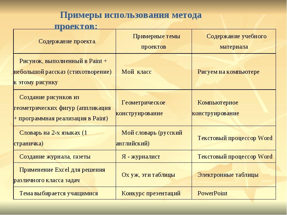 Примеры использования метода проектов: