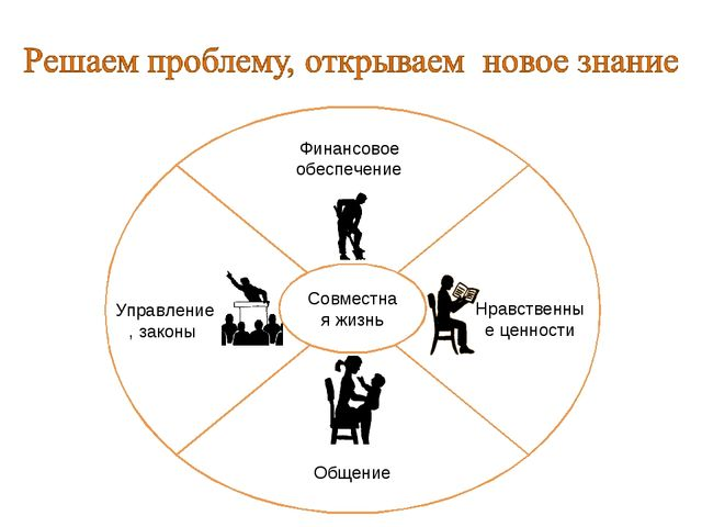 Финансовое обеспечение Управление, законы Общение Нравственные ценности Совме...