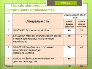 Перелік ліцензованих і акредитованих спеціальностей 2009 рік № Спеціальність