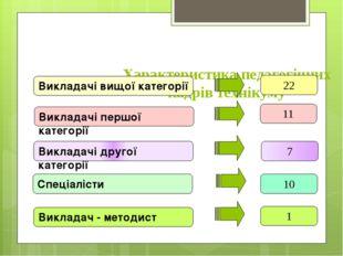 Характеристика педагогічних кадрів технікуму Викладачі вищої категорії 22 Вик