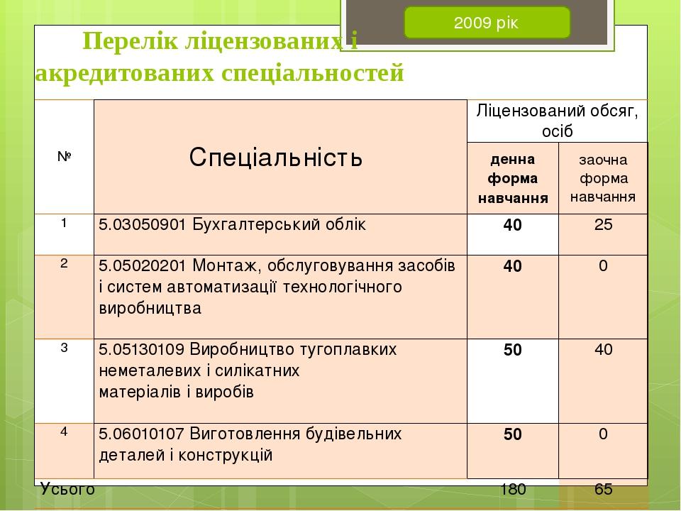 Перелік ліцензованих і акредитованих спеціальностей 2009 рік № Спеціальність...