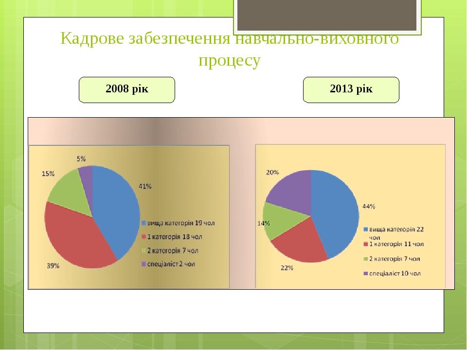 Кадрове забезпечення навчально-виховного процесу 2008 рік 2013 рік