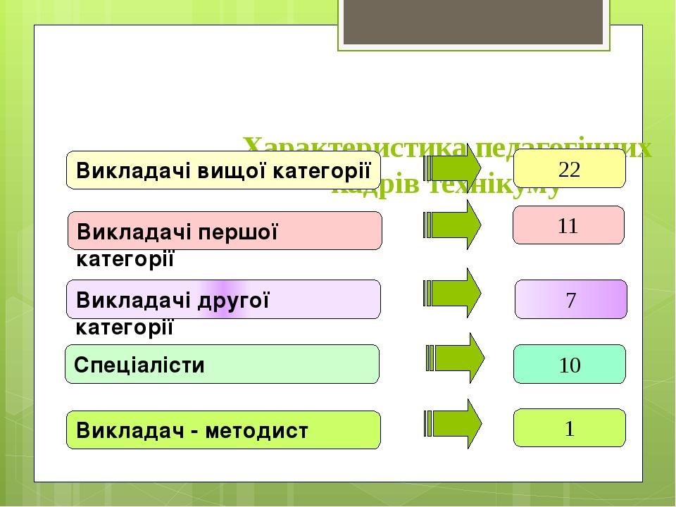 Характеристика педагогічних кадрів технікуму Викладачі вищої категорії 22 Вик...