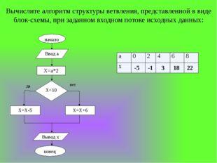 Вычислите алгоритм структуры ветвления, представленной в виде блок-схемы, при