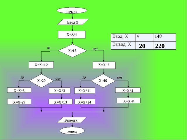 20 220 начало Ввод Х Х=Х/4 Х≥15 да нет Х=Х+12 Х=Х+6 Х>20 Х≥10 да да нет нет Х...