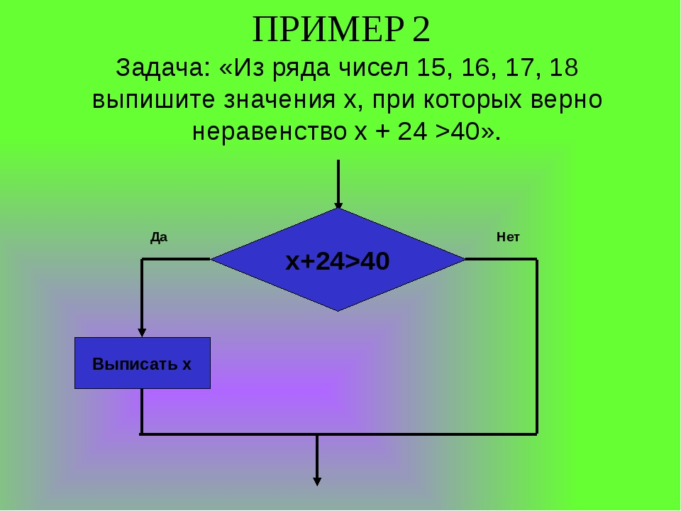 ПРИМЕР 2 Задача: «Из ряда чисел 15, 16, 17, 18 выпишите значения x, при котор...