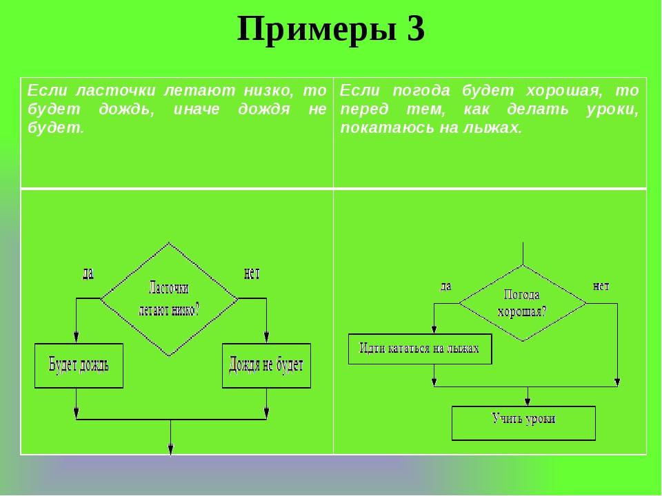 Примеры 3 Если ласточки летают низко, то будет дождь, иначе дождя не будет. Е...