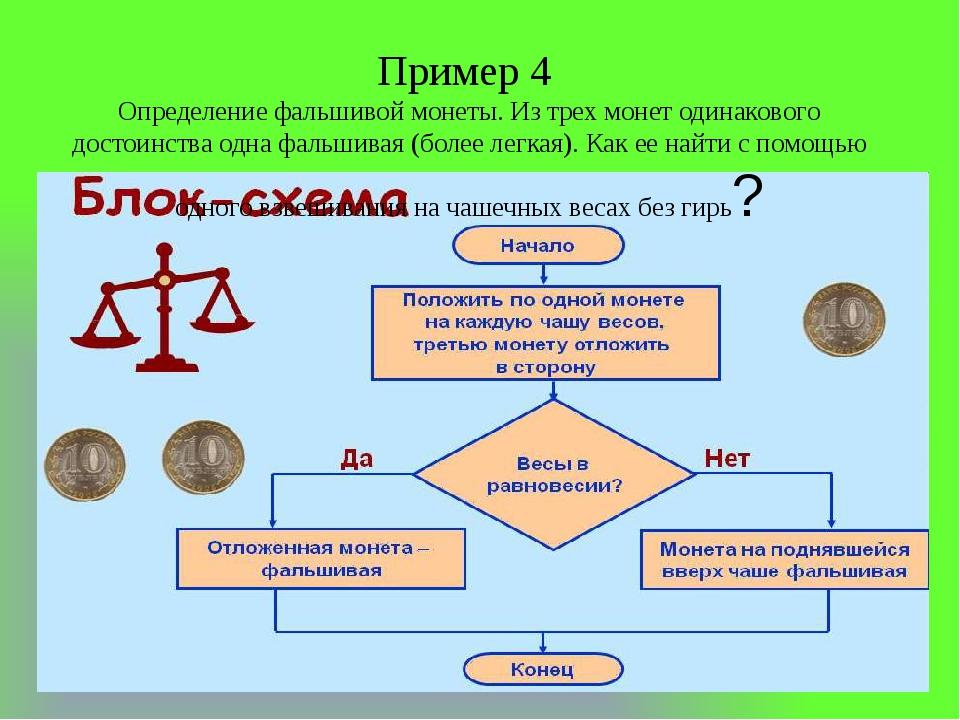 Пример 4 Определение фальшивой монеты. Из трех монет одинакового достоинства...