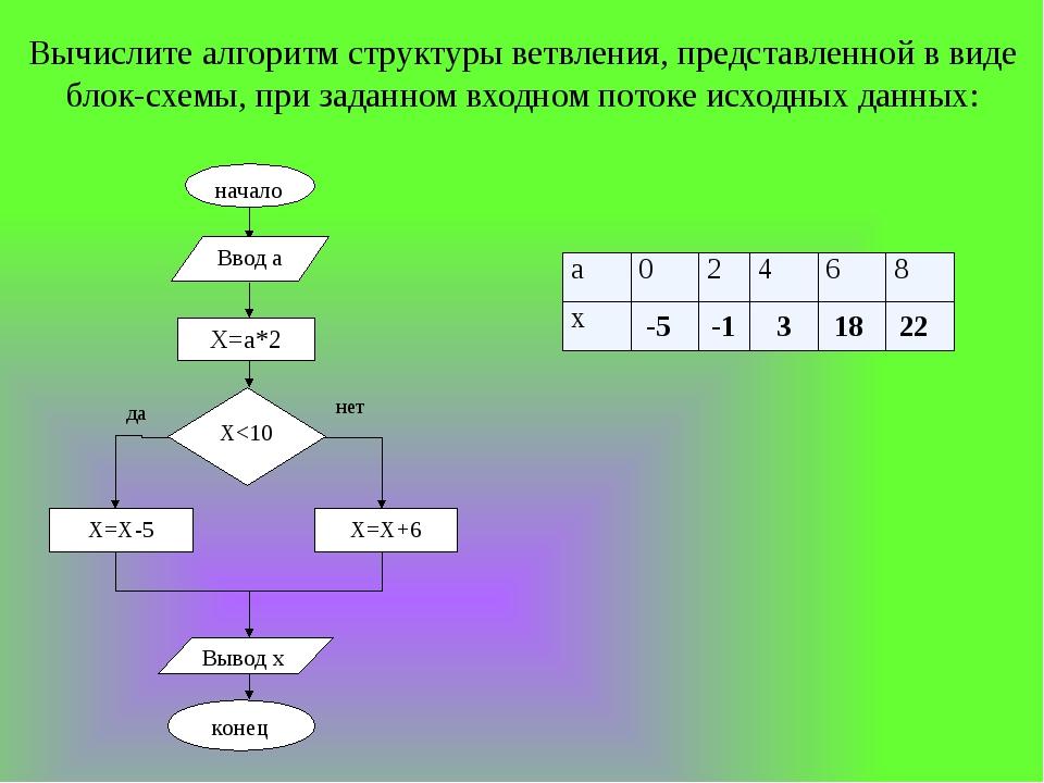 Вычислите алгоритм структуры ветвления, представленной в виде блок-схемы, при...