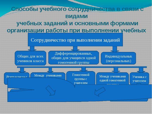Способы учебного сотрудничества в связи с видами учебных заданий и основными...