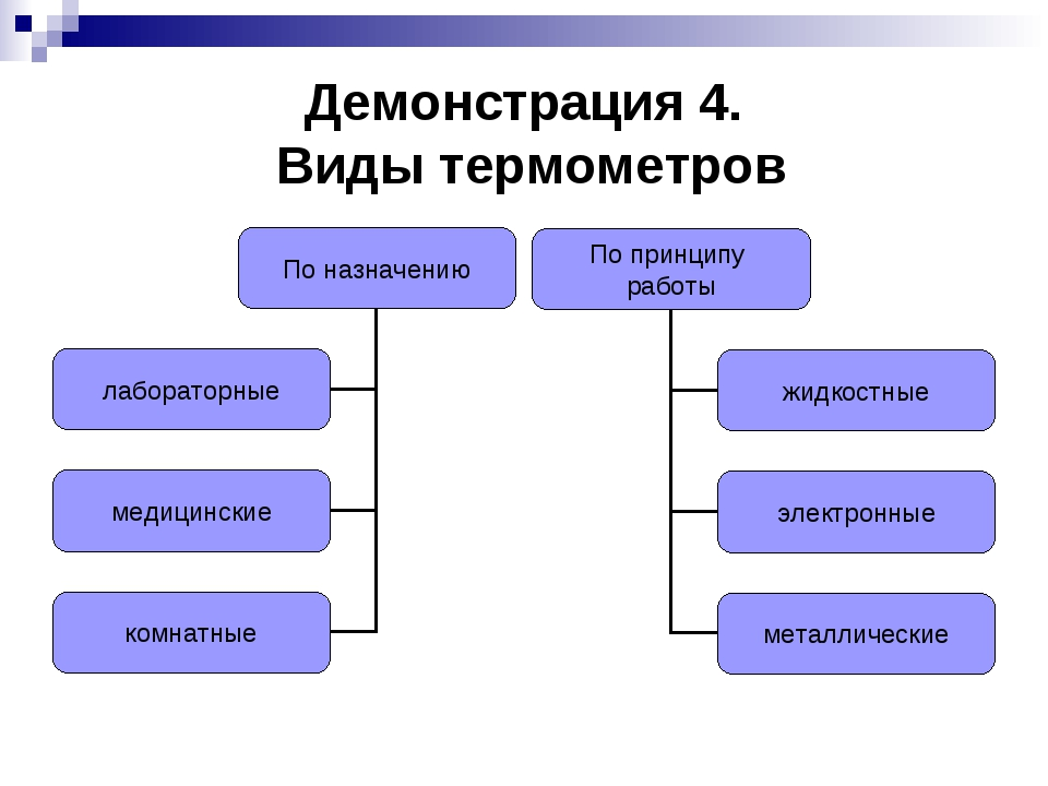 Демонстрация 4. Виды термометров