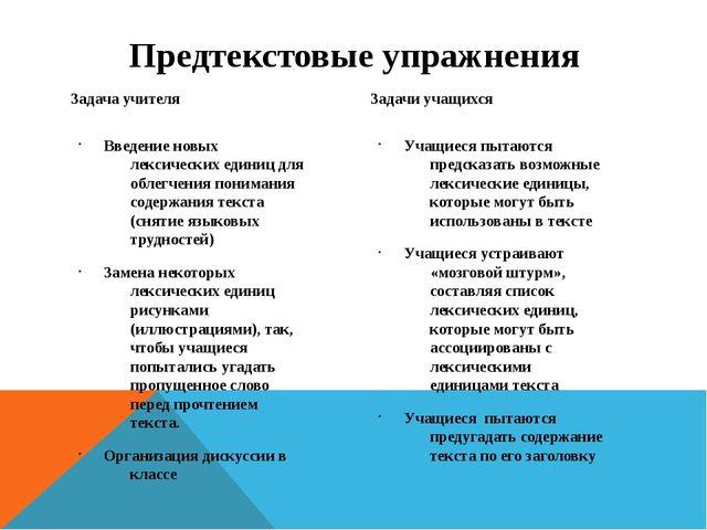 Предтекстовые упражнения Задача учителя Введение новых лексических единиц для...