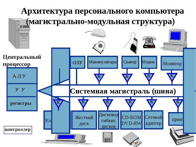 Клавиатура Жесткий диск Дисковод гибких дисков СD-ROM DVD-RW Сетевой адаптер...