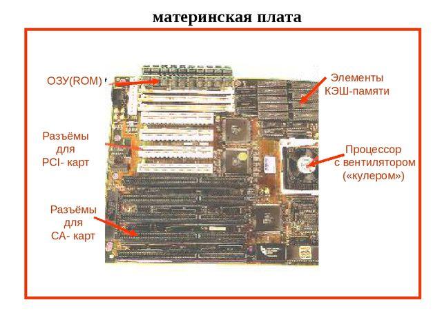 материнская плата Элементы КЭШ-памяти Процессор с вентилятором («кулером») О...
