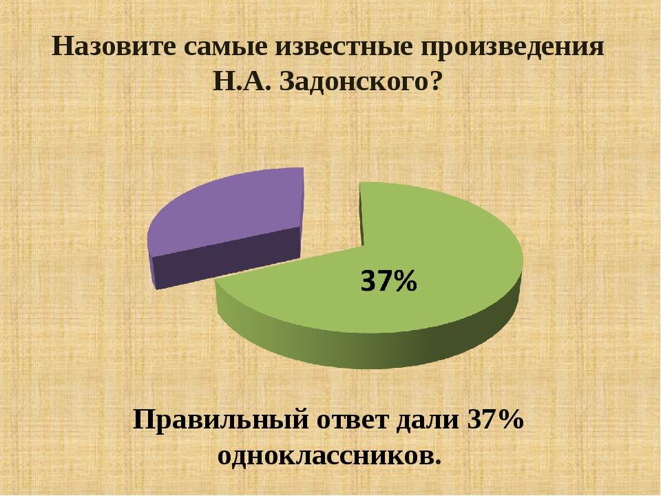 Назовите самые известные произведения Н.А. Задонского? Правильный ответ дали...
