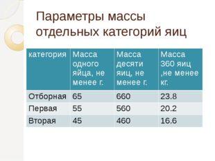 Параметры массы отдельных категорий яиц категория Масса одного яйца, не менее