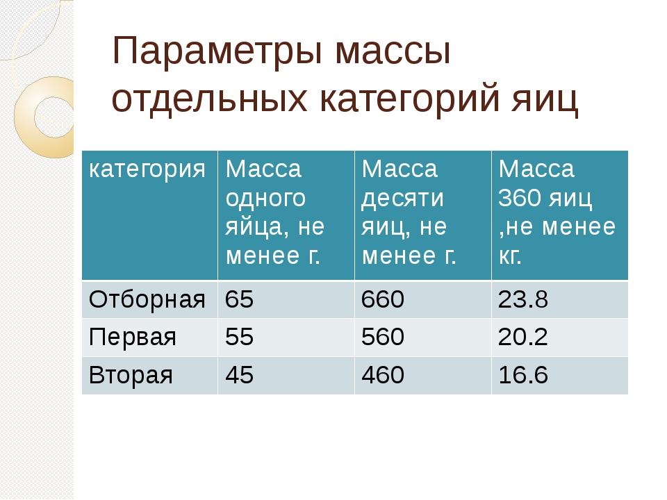 Параметры массы отдельных категорий яиц категория Масса одного яйца, не менее...