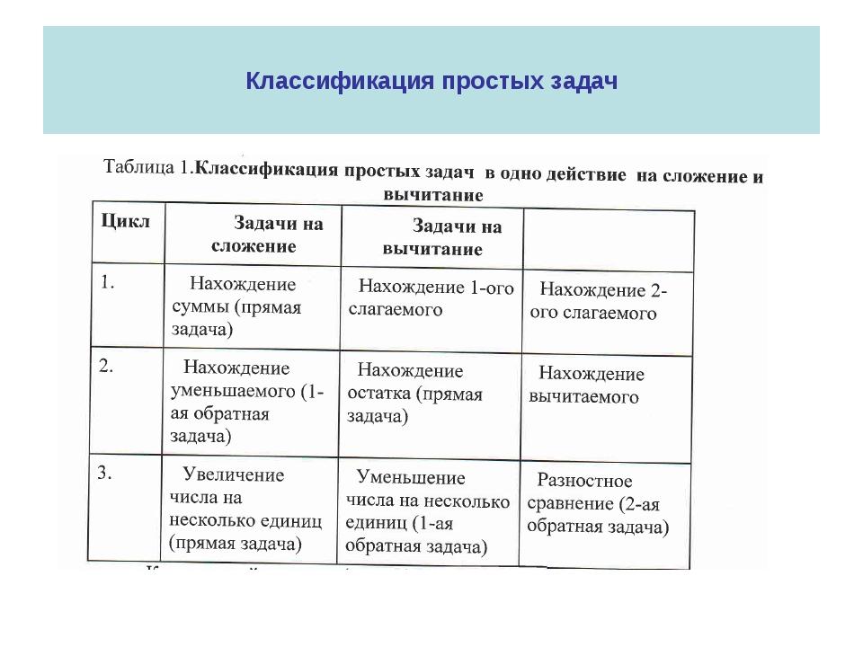 Классификация простых задач