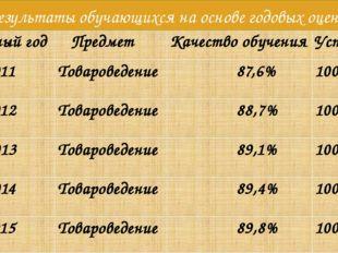 Результаты обучающихся на основе годовых оценок Учебный год Предмет Качествоо