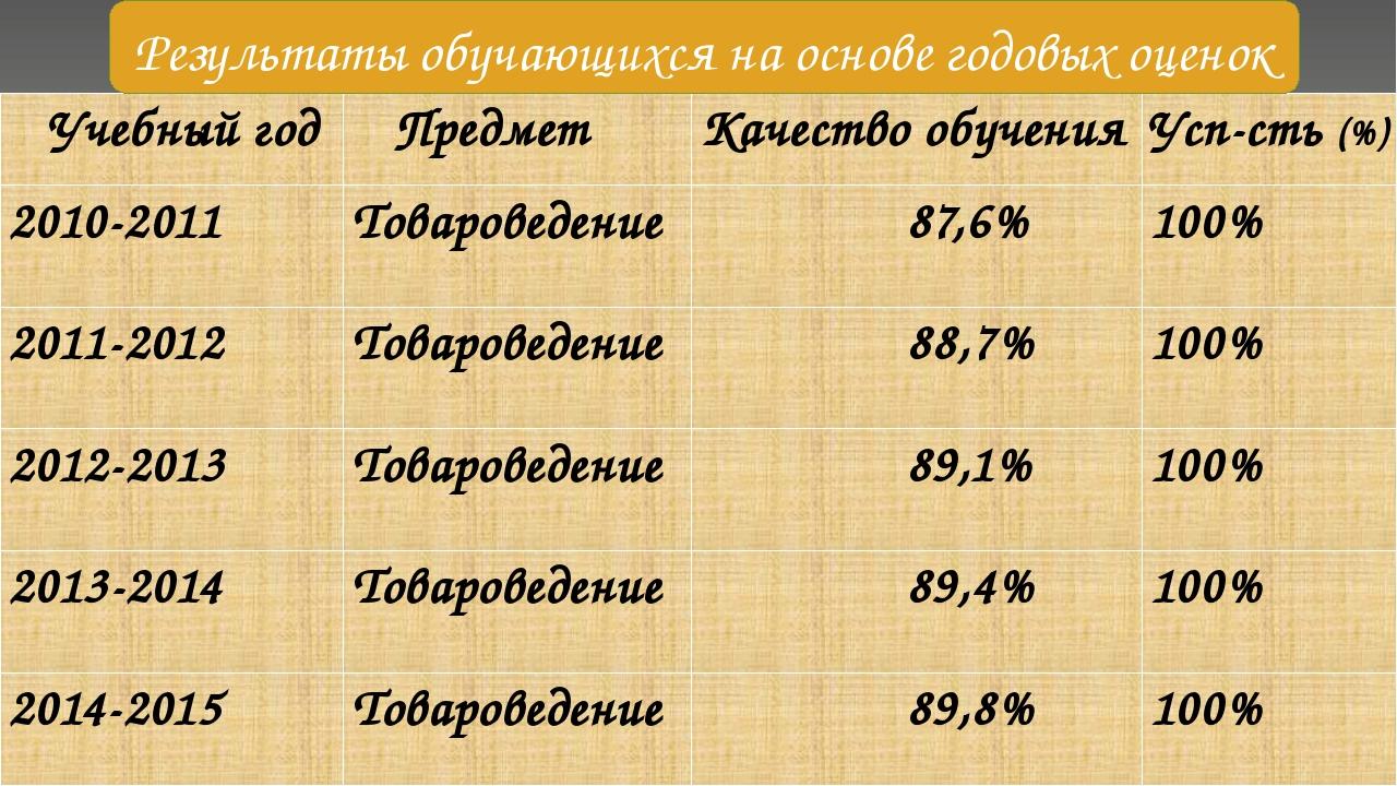 Результаты обучающихся на основе годовых оценок Учебный год Предмет Качествоо...