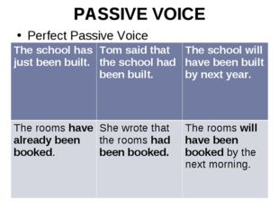 PASSIVE VOICE Perfect Passive Voice The school has just been built.Tom said