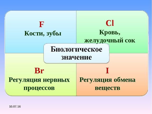 F Кости, зубы Сl Кровь, желудочный сок Br Регуляция нервных процессов I Регул...