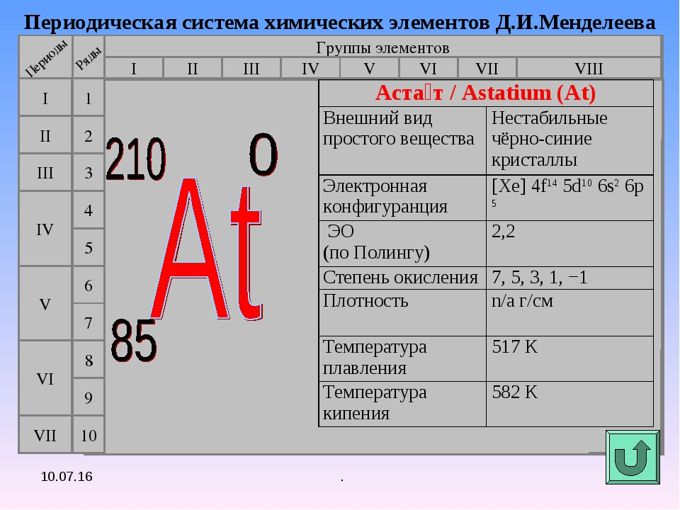 . Периодическая система химических элементов Д.И.Менделеева Группы элементов...