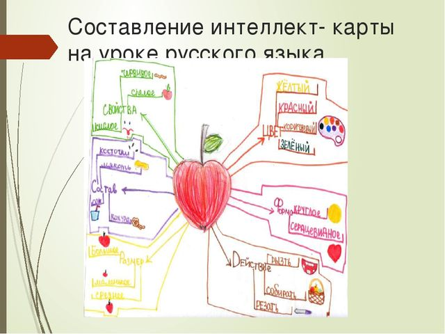 Составление интеллект- карты на уроке русского языка