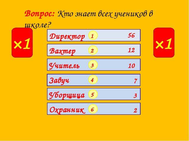 Вопрос: Кто знает всех учеников в школе? ×1 ×1 1 2 3 4 5 6 Директор 56 12 Вах...