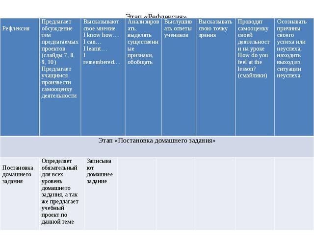 Этап «Рефлексия» Рефлексия Предлагает обсуждение тем предлагаемых проектов (с...