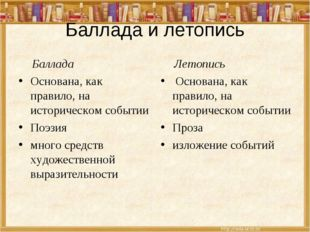 Баллада и летопись Баллада Основана, как правило, на историческом событии Поэ