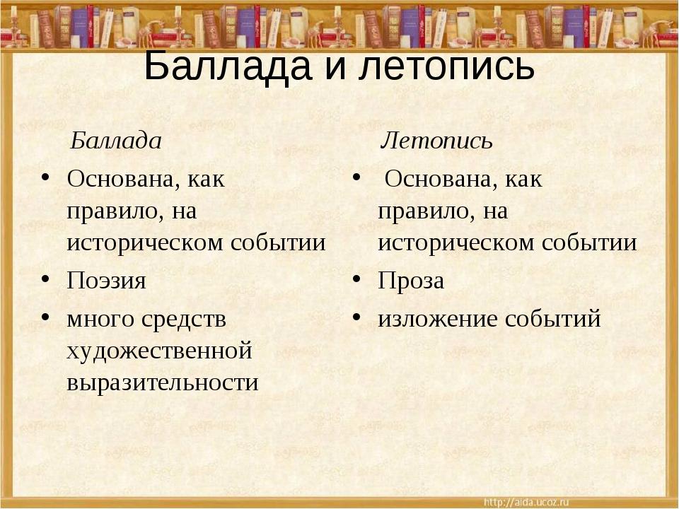 Баллада и летопись Баллада Основана, как правило, на историческом событии Поэ...