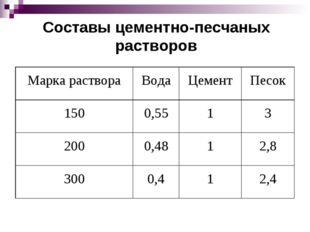 Составы цементно-песчаных растворов Марка раствораВодаЦементПесок 1500,55