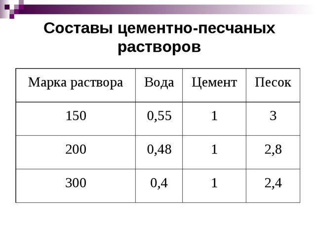 Составы цементно-песчаных растворов Марка раствораВодаЦементПесок 1500,55...