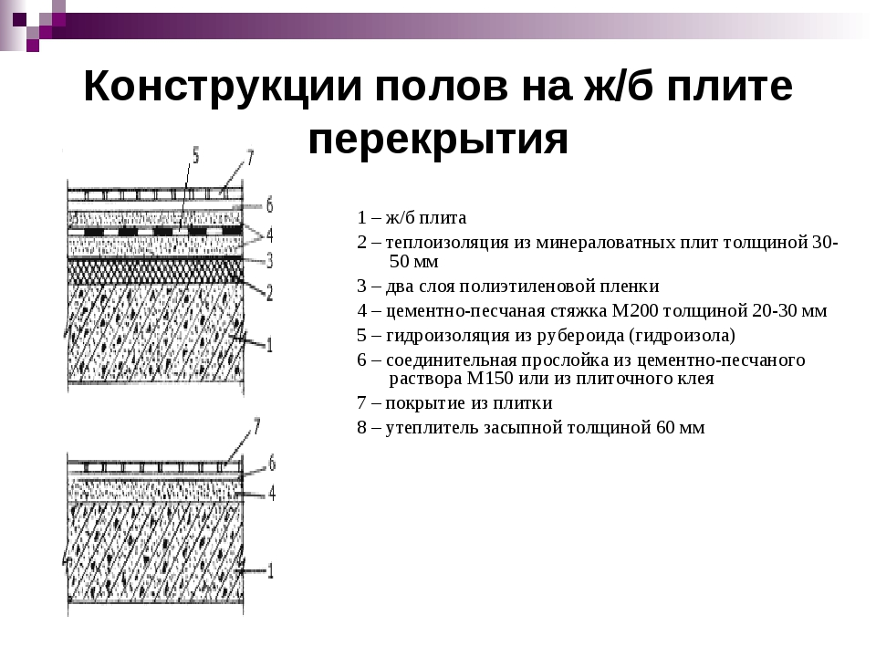 Конструкции полов на ж/б плите перекрытия 1 – ж/б плита 2 – теплоизоляция из...