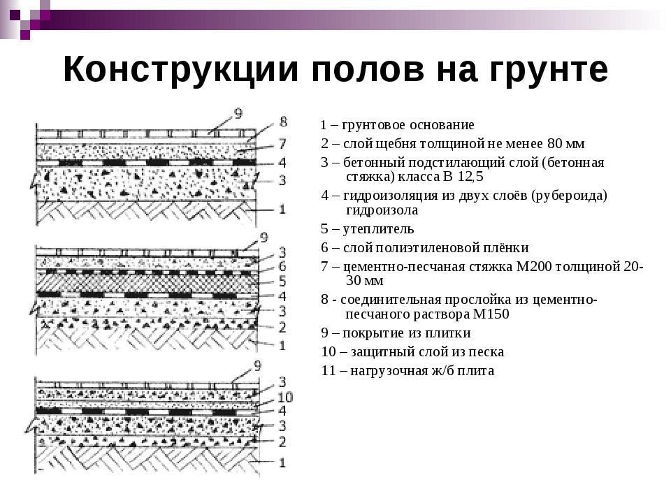 Конструкции полов на грунте 1 – грунтовое основание 2 – слой щебня толщиной н...