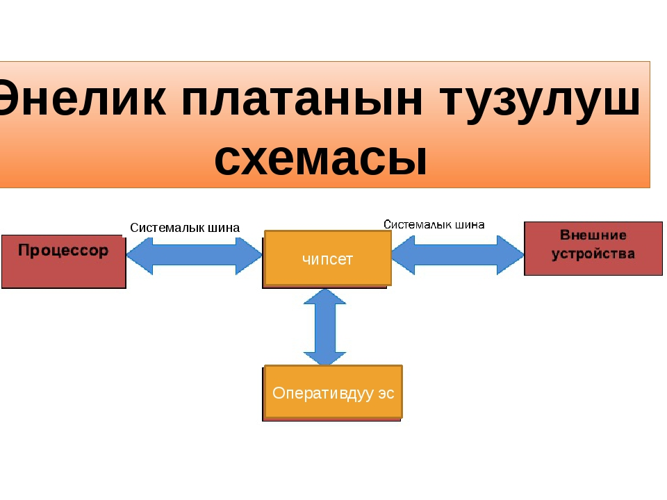 Энелик платанын тузулуш схемасы Системалык ши Системалык шина Оперативдуу эс...