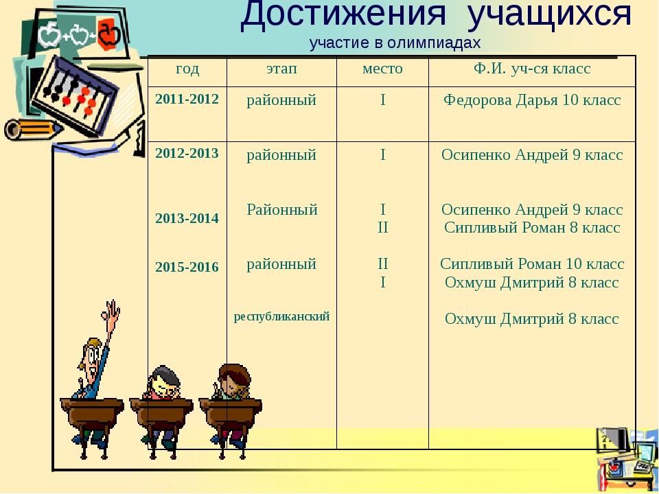 Достижения учащихся участие в олимпиадах годэтапместоФ.И. уч-ся класс 201...