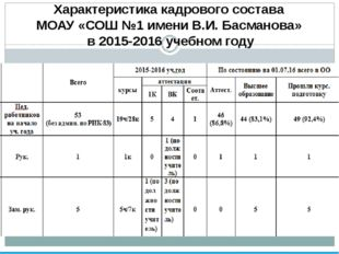 Характеристика кадрового состава МОАУ «СОШ №1 имени В.И. Басманова» в 2015-2