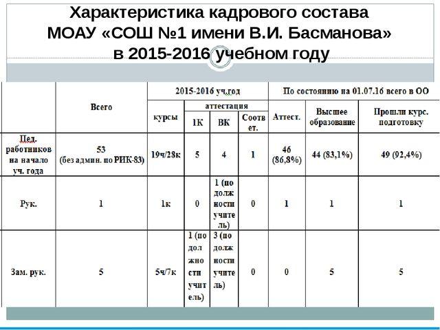 Характеристика кадрового состава МОАУ «СОШ №1 имени В.И. Басманова» в 2015-2...