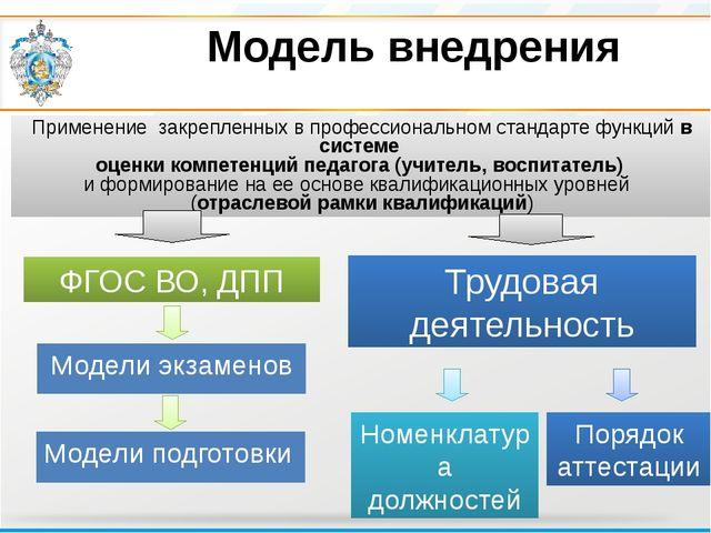Модель внедрения Модели подготовки Применение закрепленных в профессиональном...