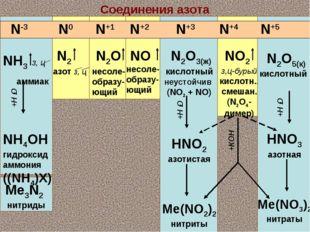 Соединения азота NH3 з, ц аммиак NH4OH гидроксид аммония ((NH4)X) Me3N2 нитри