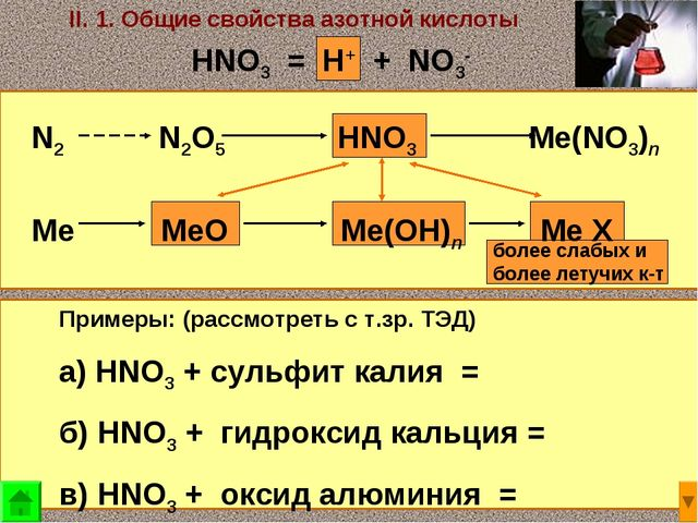 II. 1. Общие свойства азотной кислоты N2 N2O5 HNO3 Me(NO3)n Me MeO Me(OH)n Me...
