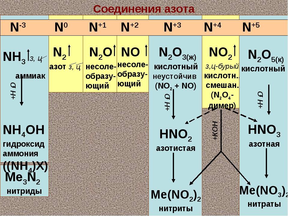Соединения азота NH3 з, ц аммиак NH4OH гидроксид аммония ((NH4)X) Me3N2 нитри...
